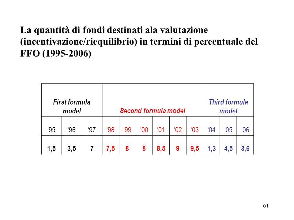 61 La quantità di fondi destinati ala valutazione (incentivazione/riequilibrio) in termini di perecntuale del FFO (1995-2006) First formula modelSecond formula model Third formula model 959697989900010203040506 1,53,577,5888,599,51,34,53,6