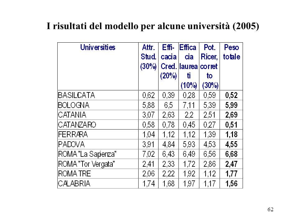 62 I risultati del modello per alcune università (2005)