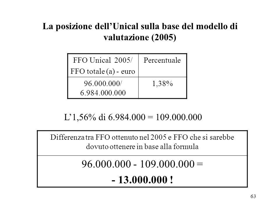 63 La posizione dellUnical sulla base del modello di valutazione (2005) FFO Unical 2005/ FFO totale (a) - euro Percentuale 96.000.000/ 6.984.000.000 1,38% L1,56% di 6.984.000 = 109.000.000 Differenza tra FFO ottenuto nel 2005 e FFO che si sarebbe dovuto ottenere in base alla formula 96.000.000 - 109.000.000 = - 13.000.000 !