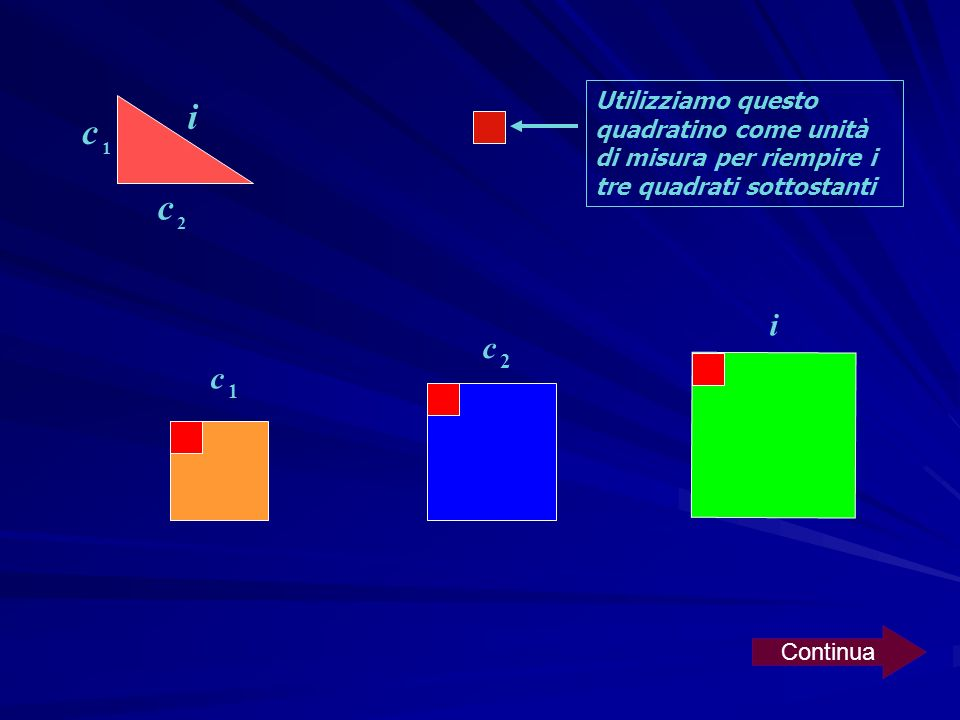 i c 2 c 1 i c 2 c 1 Area = 9 u 2 Area = 16 u 2 Area = 25 u 2 9 u 2 + 16 u 2 = 25 u 2 Continua Le aree dei quadrati più piccoli sommate danno larea del quadrato più grande
