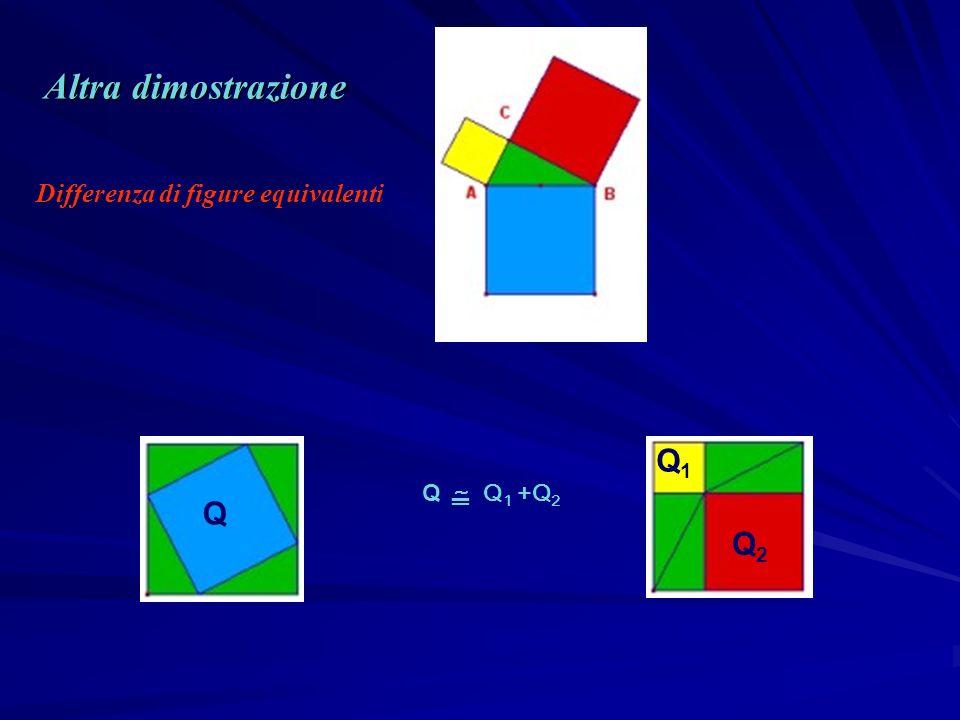 Q Q1Q1 Q2Q2 Q ~ Q 1 +Q 2 Altra dimostrazione Differenza di figure equivalenti