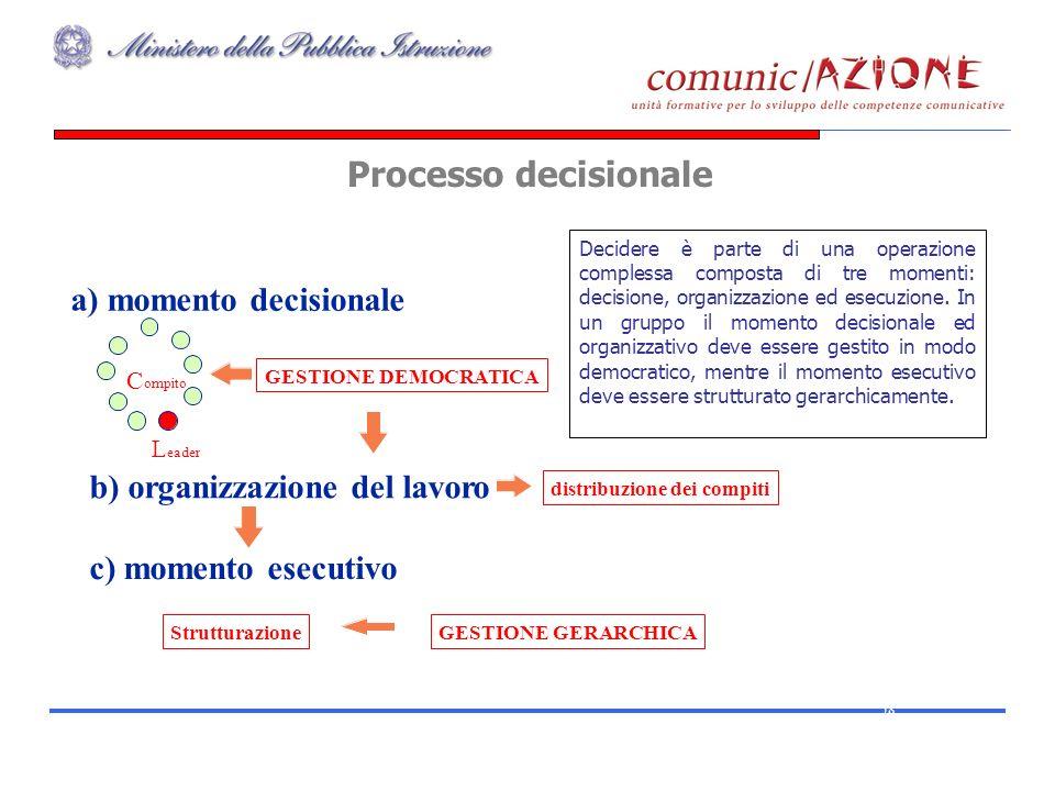 Processo decisionale 58 a) momento decisionale C ompito L eader b) organizzazione del lavoro GESTIONE DEMOCRATICA distribuzione dei compiti c) momento