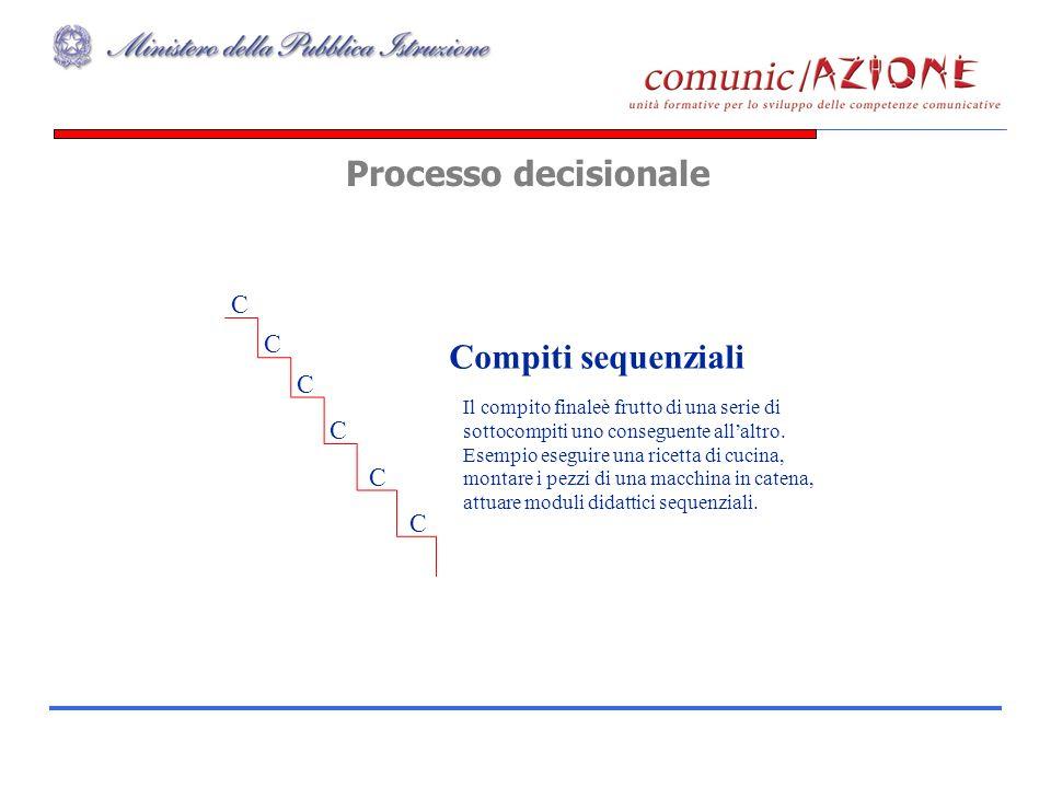Processo decisionale 59 C C C C C C Compiti sequenziali Il compito finaleèfrutto di una serie di sottocompiti uno conseguente allaltro. Esempio esegui