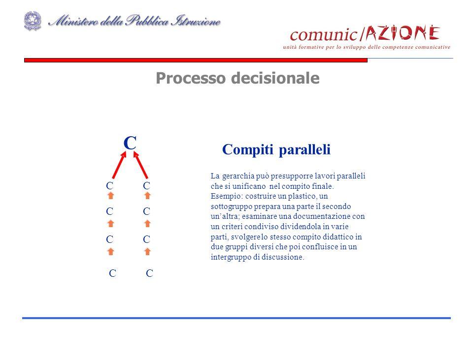 Processo decisionale Compiti paralleli La gerarchia può presupporre lavori paralleli che si unificano nel compito finale. Esempio: costruire un plasti