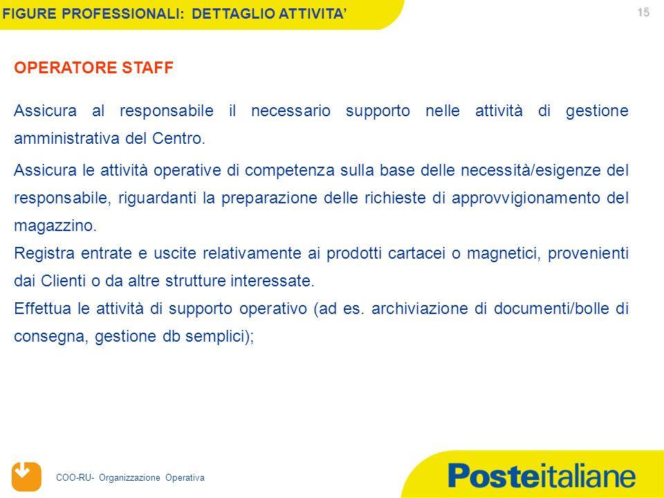 20/04/2006 COO-RU- Organizzazione Operativa 15 FIGURE PROFESSIONALI: DETTAGLIO ATTIVITA Assicura al responsabile il necessario supporto nelle attività di gestione amministrativa del Centro.