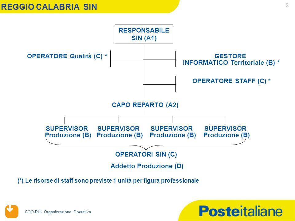 20/04/2006 COO-RU- Organizzazione Operativa 3 REGGIO CALABRIA SIN RESPONSABILE SIN (A1) OPERATORE Qualità (C) * GESTORE INFORMATICO Territoriale (B) * OPERATORI SIN (C) CAPO REPARTO (A2) (*) Le risorse di staff sono previste 1 unità per figura professionale SUPERVISOR Produzione (B) SUPERVISOR Produzione (B) SUPERVISOR Produzione (B) SUPERVISOR Produzione (B) Addetto Produzione (D) OPERATORE STAFF (C) *