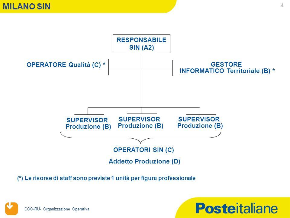 20/04/2006 COO-RU- Organizzazione Operativa 4 MILANO SIN RESPONSABILE SIN (A2) OPERATORE Qualità (C) * GESTORE INFORMATICO Territoriale (B) * SUPERVISOR Produzione (B) SUPERVISOR Produzione (B) SUPERVISOR Produzione (B) (*) Le risorse di staff sono previste 1 unità per figura professionale OPERATORI SIN (C) Addetto Produzione (D)