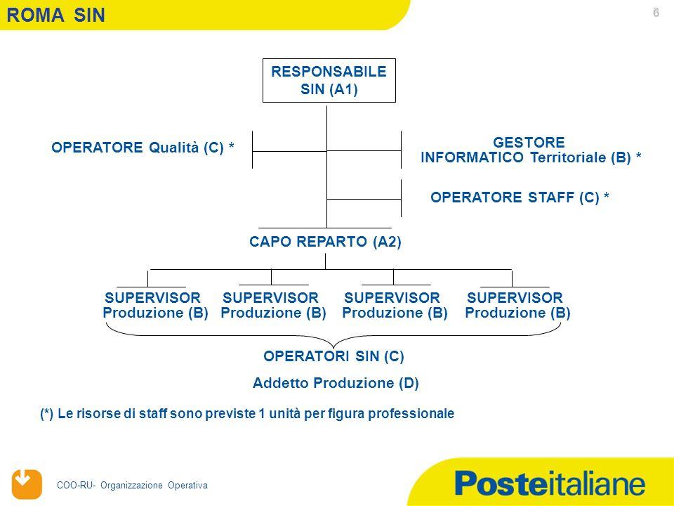 20/04/2006 COO-RU- Organizzazione Operativa 6 ROMA SIN RESPONSABILE SIN (A1) OPERATORI SIN (C) CAPO REPARTO (A2) OPERATORE Qualità (C) * (*) Le risorse di staff sono previste 1 unità per figura professionale SUPERVISOR Produzione (B) SUPERVISOR Produzione (B) SUPERVISOR Produzione (B) SUPERVISOR Produzione (B) Addetto Produzione (D) GESTORE INFORMATICO Territoriale (B) * OPERATORE STAFF (C) *