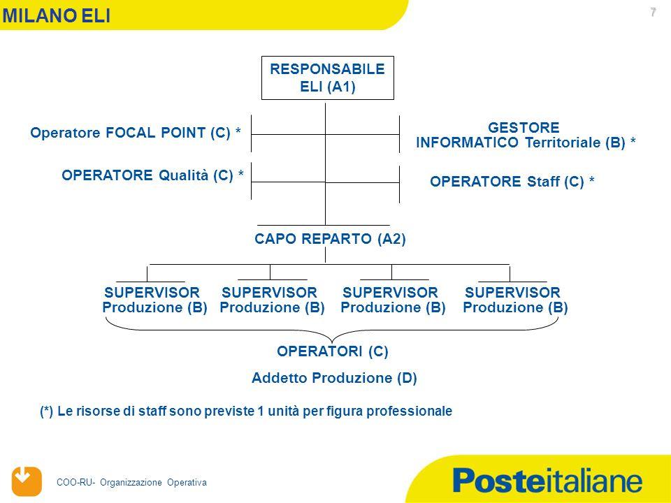 20/04/2006 COO-RU- Organizzazione Operativa 7 MILANO ELI RESPONSABILE ELI (A1) Operatore FOCAL POINT (C) * OPERATORE Qualità (C) * GESTORE INFORMATICO Territoriale (B) * OPERATORE Staff (C) * OPERATORI (C) CAPO REPARTO (A2) (*) Le risorse di staff sono previste 1 unità per figura professionale SUPERVISOR Produzione (B) SUPERVISOR Produzione (B) SUPERVISOR Produzione (B) SUPERVISOR Produzione (B) Addetto Produzione (D)