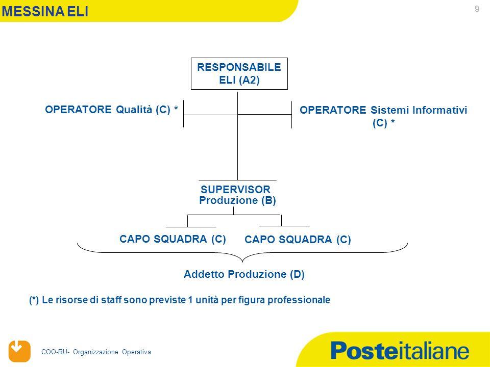 20/04/2006 COO-RU- Organizzazione Operativa 9 RESPONSABILE ELI (A2) SUPERVISOR Produzione (B) MESSINA ELI CAPO SQUADRA (C) OPERATORE Sistemi Informativi (C) * OPERATORE Qualità (C) * Addetto Produzione (D) (*) Le risorse di staff sono previste 1 unità per figura professionale