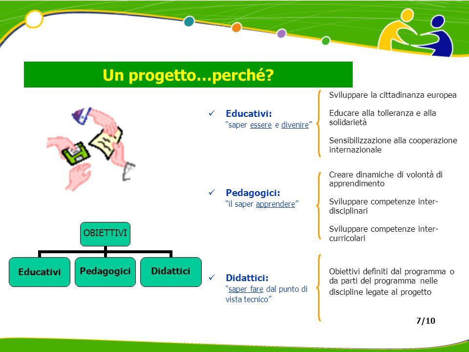 Un progetto…perché? Educativi: saper essere e divenire Pedagogici: il saper apprendere Didattici: saper fare dal punto di vista tecnico OBIETTIVI Educ