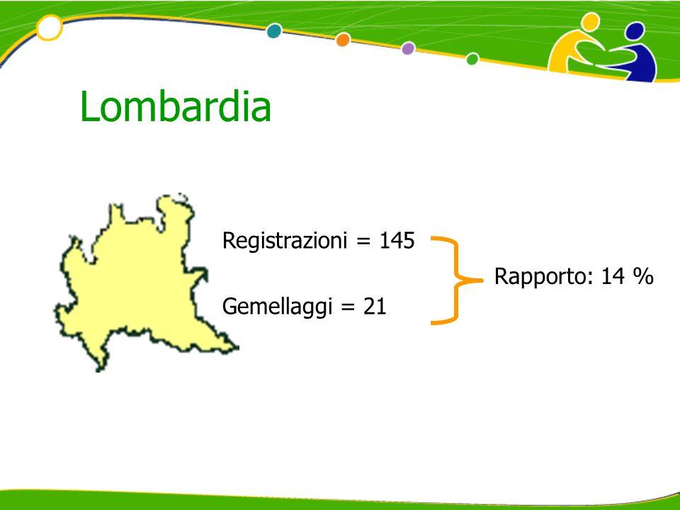 Lombardia Registrazioni = 145 Gemellaggi = 21 Rapporto: 14 %