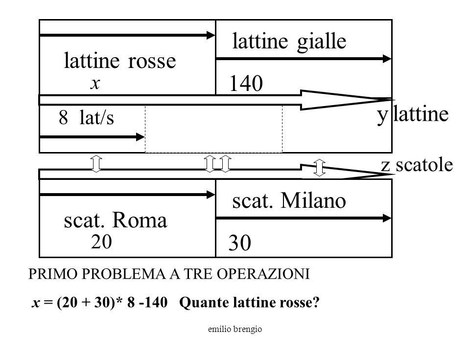 emilio brengio y lattine 8 lat/s lattine gialle 140 z scatole x lattine rosse PRIMO PROBLEMA A TRE OPERAZIONI x = (20 + 30)* 8 -140 Quante lattine rosse.