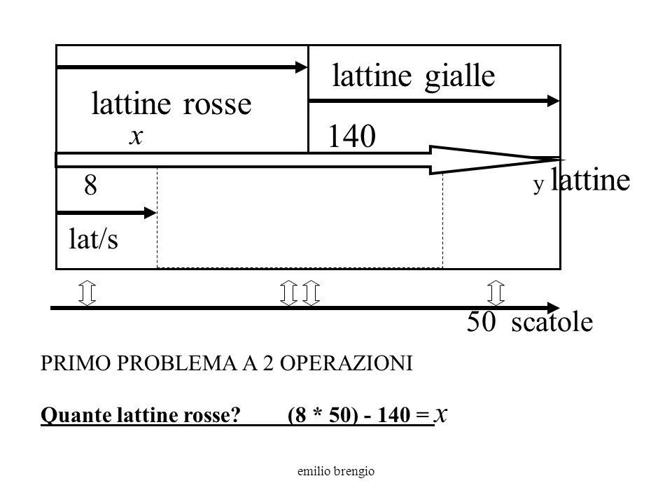 emilio brengio y lattine 8 lat/s lattine gialle x 50 scatole 260 lattine rosse SECONDO PROBLEMA A 2 OPERAZIONI Quante lattine gialle.