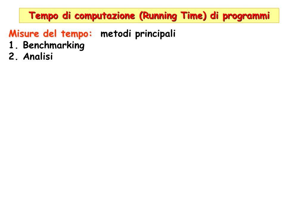 Tempo di computazione (Running Time) di programmi T(n)=100n T(n)=2n 2 Unità di tempo= 1ms (millisec) 1000 operazioni/sec sec (1000ms) | max n per A| max n per B| | (100n=1000*sec)| ( 2n 2 =1000*sec)| 1|10|22| 10|100|70| 100|1000|223| 1000|10000|707|