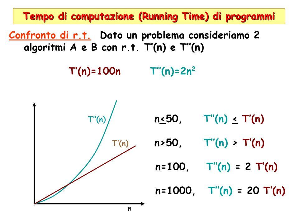 Tempo di computazione (Running Time) di programmi Confronto di r.t. Dato un problema consideriamo 2 algoritmi A e B con r.t. T(n) e T(n) T(n)=100n T(n