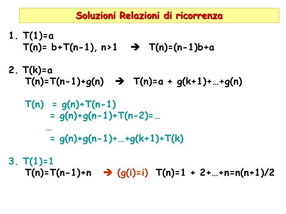 Soluzioni Relazioni di ricorrenza 1.T(1)=a T(n)= b+T(n-1), n>1 T(n)=(n-1)b+a 2. T(k)=a T(n)=T(n-1)+g(n) T(n)=a + g(k+1)+…+g(n) T(n) = g(n)+T(n-1) = g(