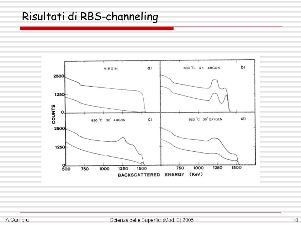 A.Carnera Scienza delle Superfici (Mod. B) 200510 Risultati di RBS-channeling