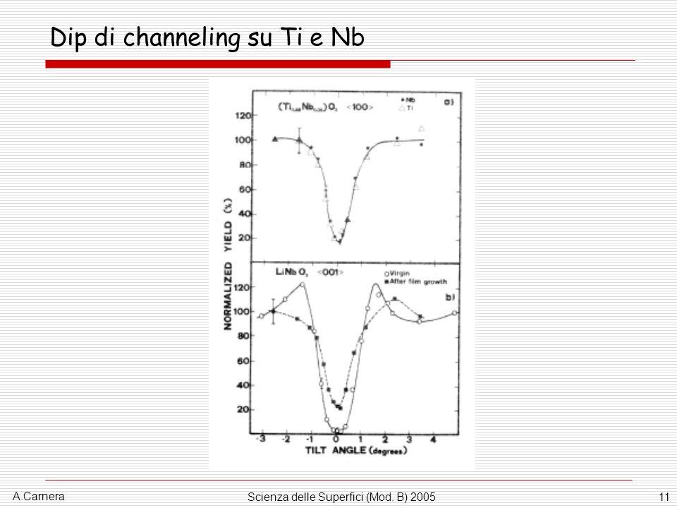 A.Carnera Scienza delle Superfici (Mod. B) 200511 Dip di channeling su Ti e Nb