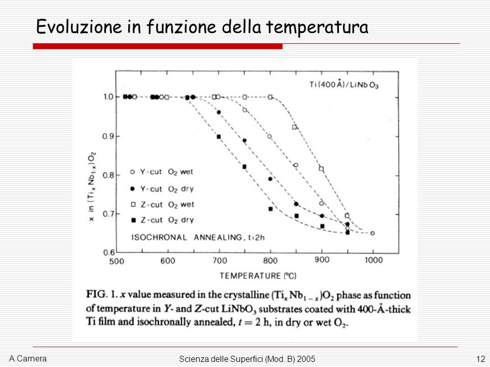 A.Carnera Scienza delle Superfici (Mod. B) 200512 Evoluzione in funzione della temperatura