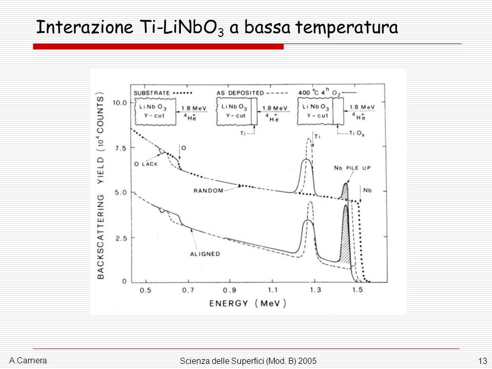 A.Carnera Scienza delle Superfici (Mod. B) 200513 Interazione Ti-LiNbO 3 a bassa temperatura