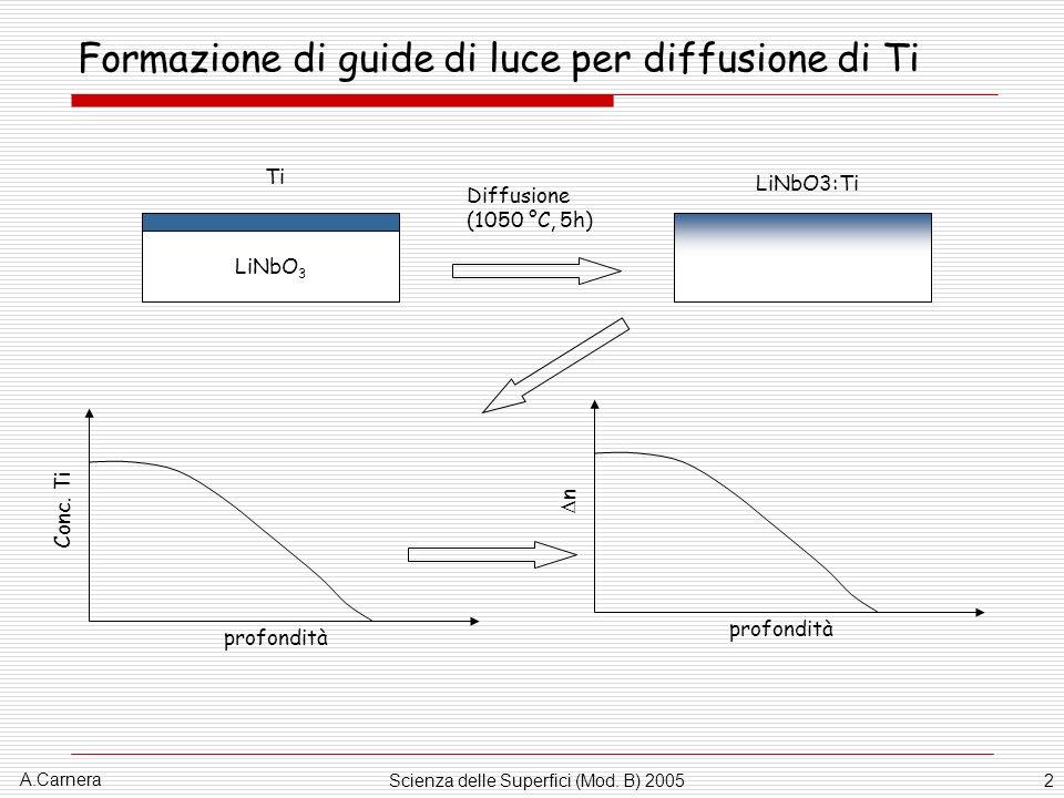 A.Carnera Scienza delle Superfici (Mod. B) 20052 Formazione di guide di luce per diffusione di Ti LiNbO 3 Ti LiNbO3:Ti profondità Conc. Ti profondità
