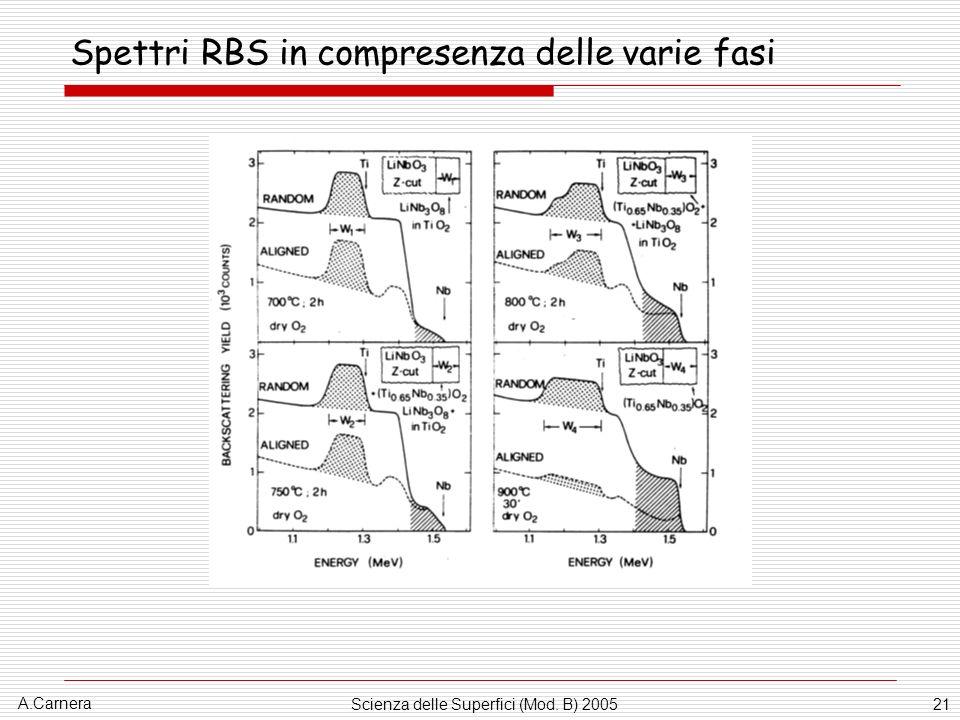 A.Carnera Scienza delle Superfici (Mod. B) 200521 Spettri RBS in compresenza delle varie fasi