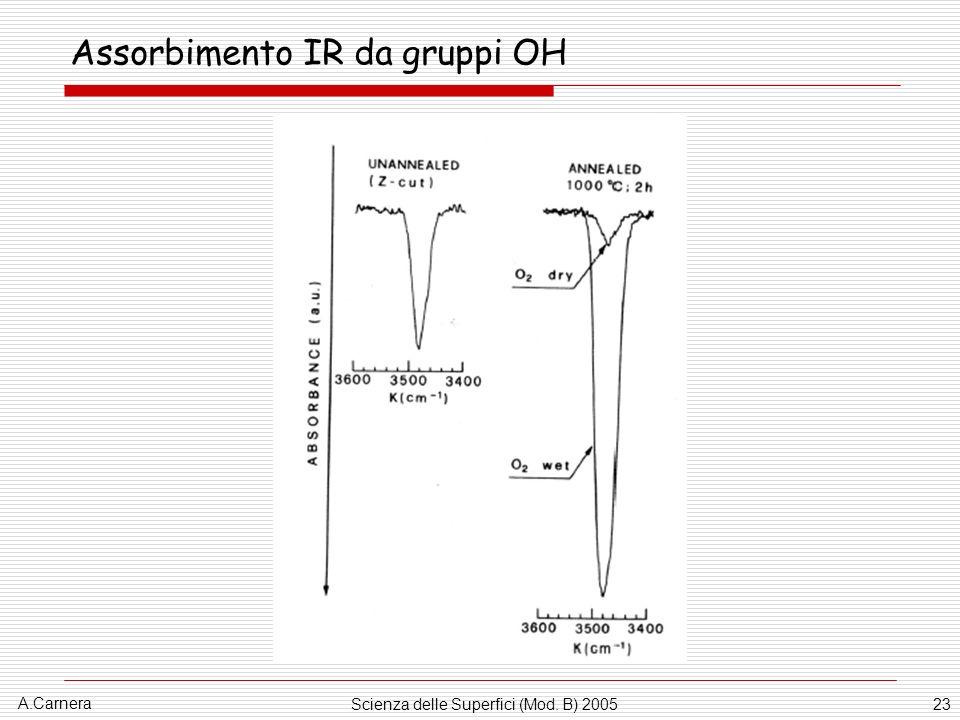 A.Carnera Scienza delle Superfici (Mod. B) 200523 Assorbimento IR da gruppi OH