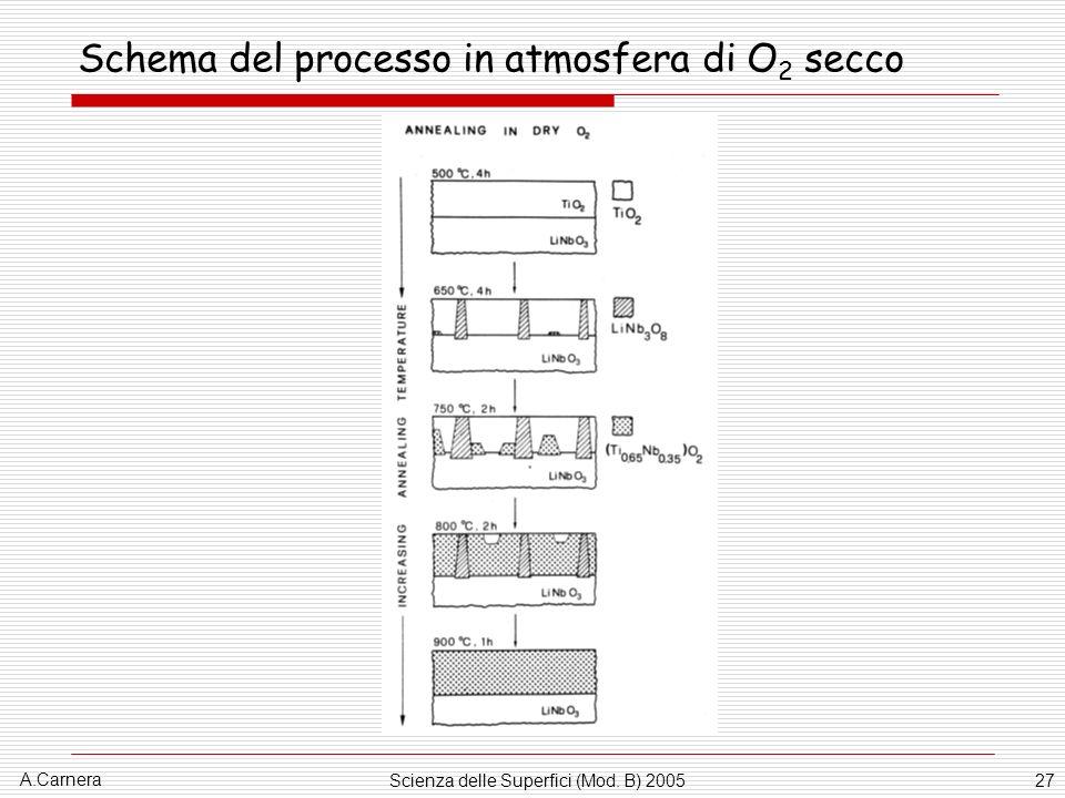 A.Carnera Scienza delle Superfici (Mod. B) 200527 Schema del processo in atmosfera di O 2 secco