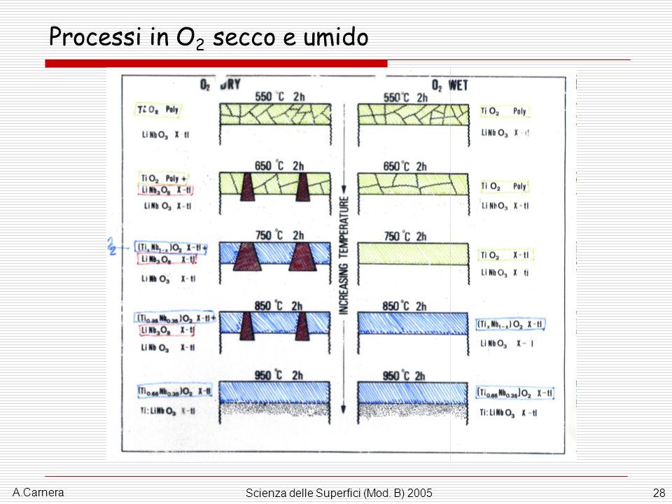 A.Carnera Scienza delle Superfici (Mod. B) 200528 Processi in O 2 secco e umido