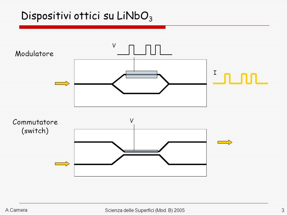 A.Carnera Scienza delle Superfici (Mod. B) 20053 Dispositivi ottici su LiNbO 3 V I Modulatore Commutatore (switch) V