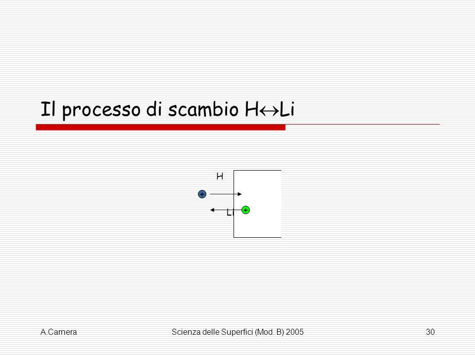 A.CarneraScienza delle Superfici (Mod. B) 200530 Il processo di scambio H Li + + H Li