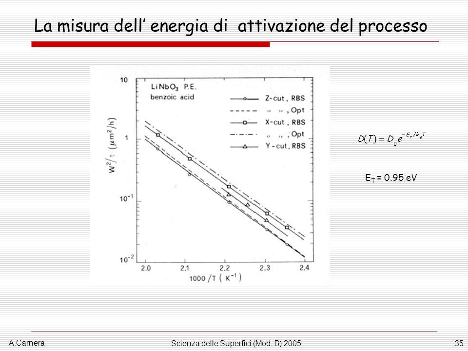 A.Carnera Scienza delle Superfici (Mod. B) 200535 La misura dell energia di attivazione del processo E T = 0.95 eV