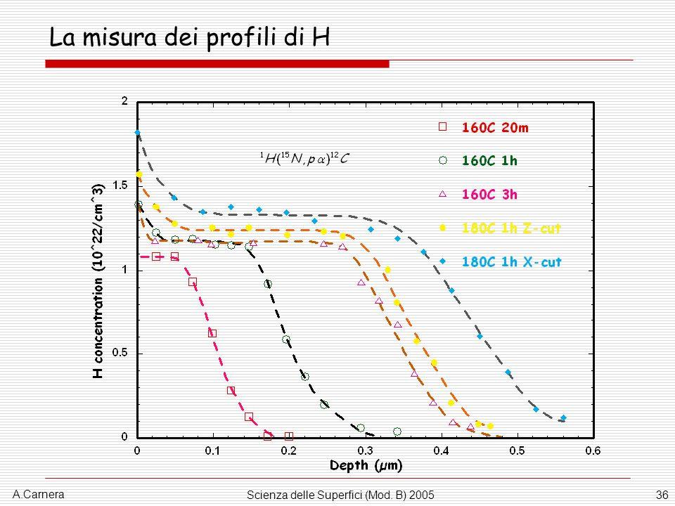 A.Carnera Scienza delle Superfici (Mod. B) 200536 La misura dei profili di H