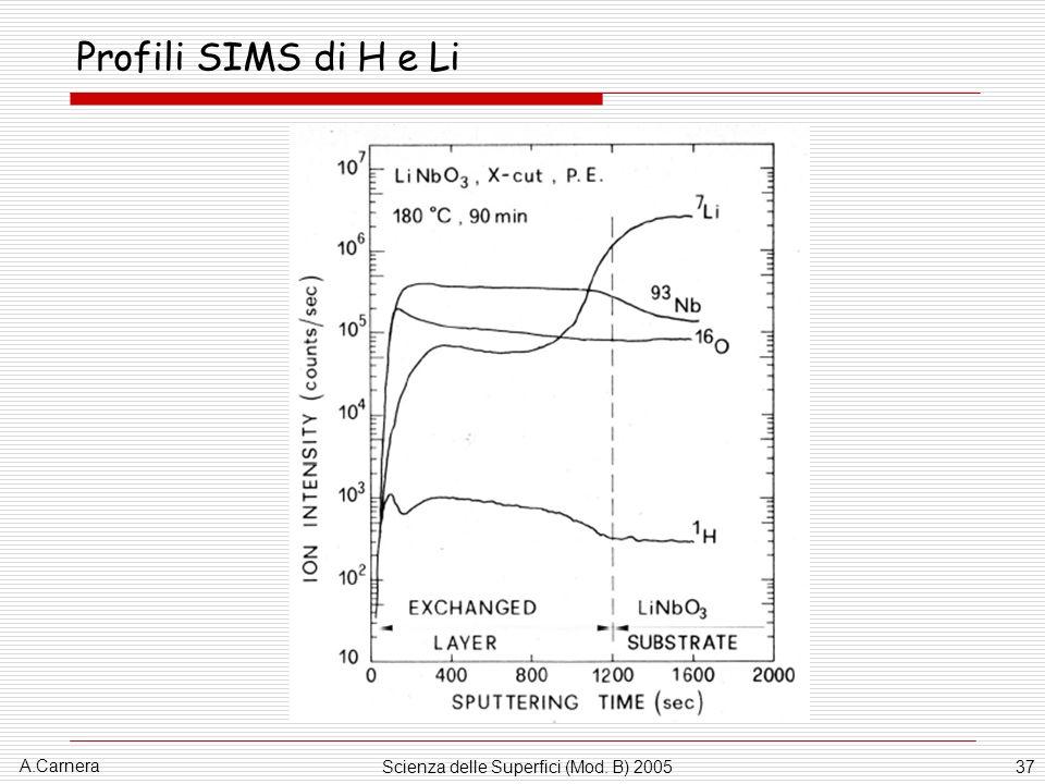 A.Carnera Scienza delle Superfici (Mod. B) 200537 Profili SIMS di H e Li
