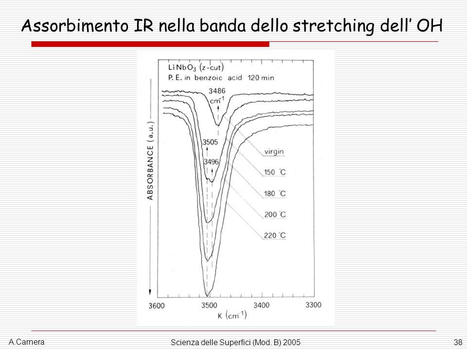 A.Carnera Scienza delle Superfici (Mod. B) 200538 Assorbimento IR nella banda dello stretching dell OH