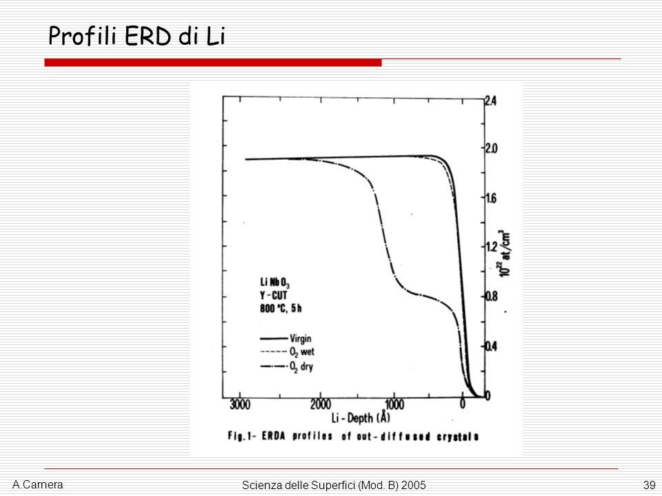 A.Carnera Scienza delle Superfici (Mod. B) 200539 Profili ERD di Li
