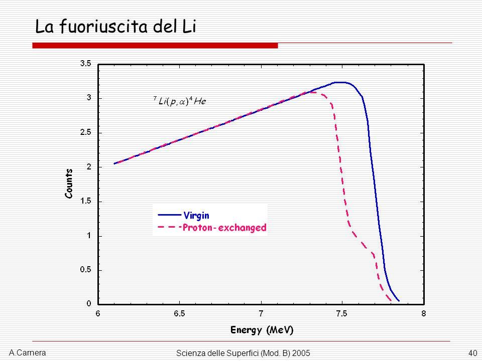 A.Carnera Scienza delle Superfici (Mod. B) 200540 La fuoriuscita del Li