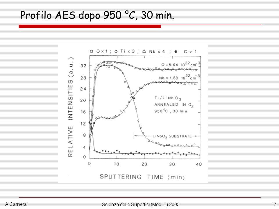 A.Carnera Scienza delle Superfici (Mod. B) 20057 Profilo AES dopo 950 °C, 30 min.