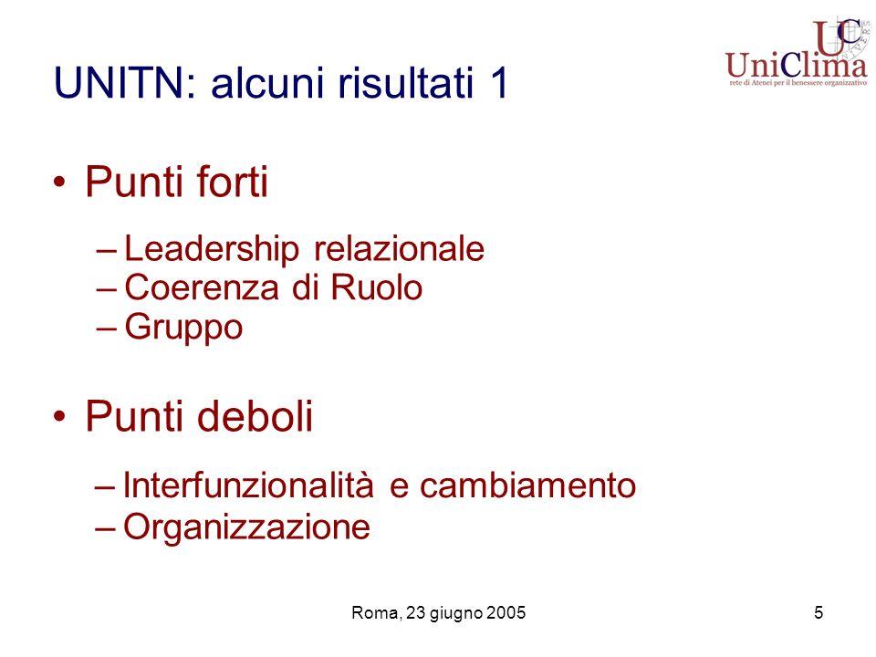 Roma, 23 giugno 20055 UNITN: alcuni risultati 1 Punti forti –Leadership relazionale –Interfunzionalità e cambiamento –Coerenza di Ruolo –Gruppo –Organ