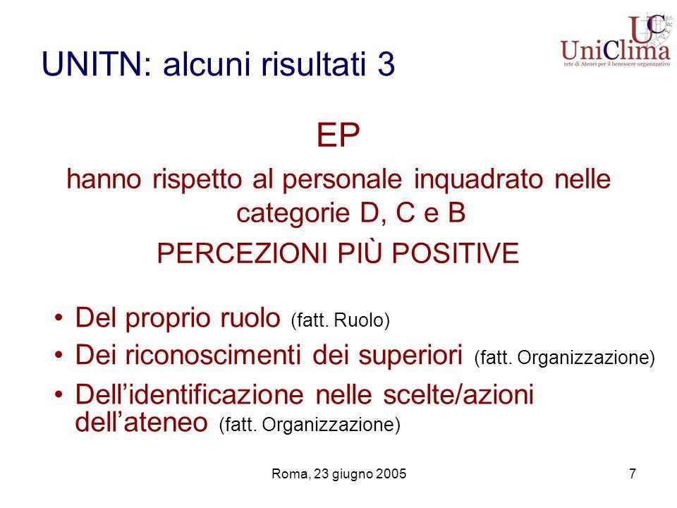 Roma, 23 giugno 20058 UNITN alcuni risultati 4 Settore Amministrativo/gestionale Bibiloteche e Servizi generali inoltre manifesta rispetto al Settore tecnico (complessivamente) CLIMA PSICOLOGICO MENO POSITIVO in relazione a Proprio ruolo (fatt.