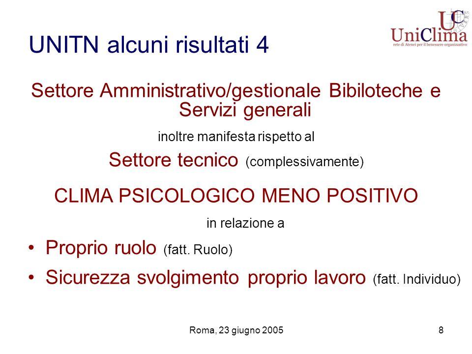 Roma, 23 giugno 20058 UNITN alcuni risultati 4 Settore Amministrativo/gestionale Bibiloteche e Servizi generali inoltre manifesta rispetto al Settore