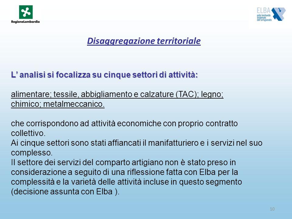 10 Disaggregazione territoriale L analisi si focalizza su cinque settori di attività: alimentare; tessile, abbigliamento e calzature (TAC); legno; chi
