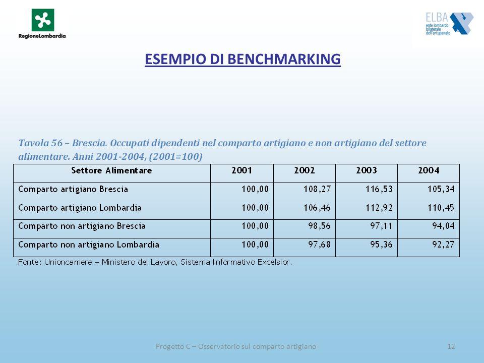 Progetto C – Osservatorio sul comparto artigiano12 ESEMPIO DI BENCHMARKING