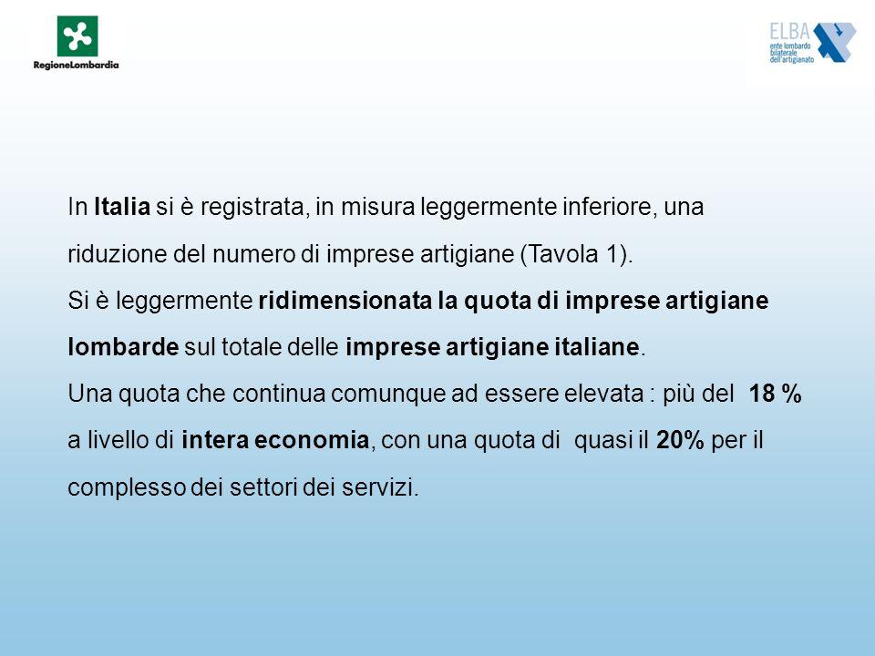 In Italia si è registrata, in misura leggermente inferiore, una riduzione del numero di imprese artigiane (Tavola 1). Si è leggermente ridimensionata