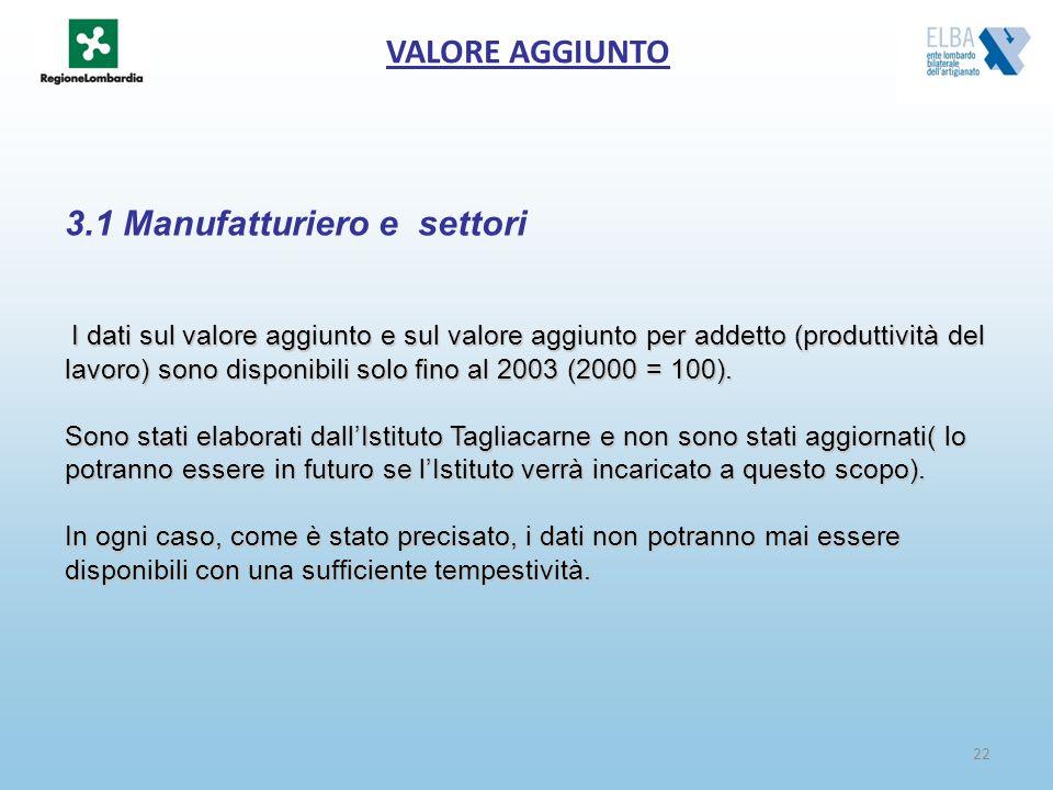 22 VALORE AGGIUNTO 3.1 Manufatturiero e settori I dati sul valore aggiunto e sul valore aggiunto per addetto (produttività del lavoro) sono disponibil