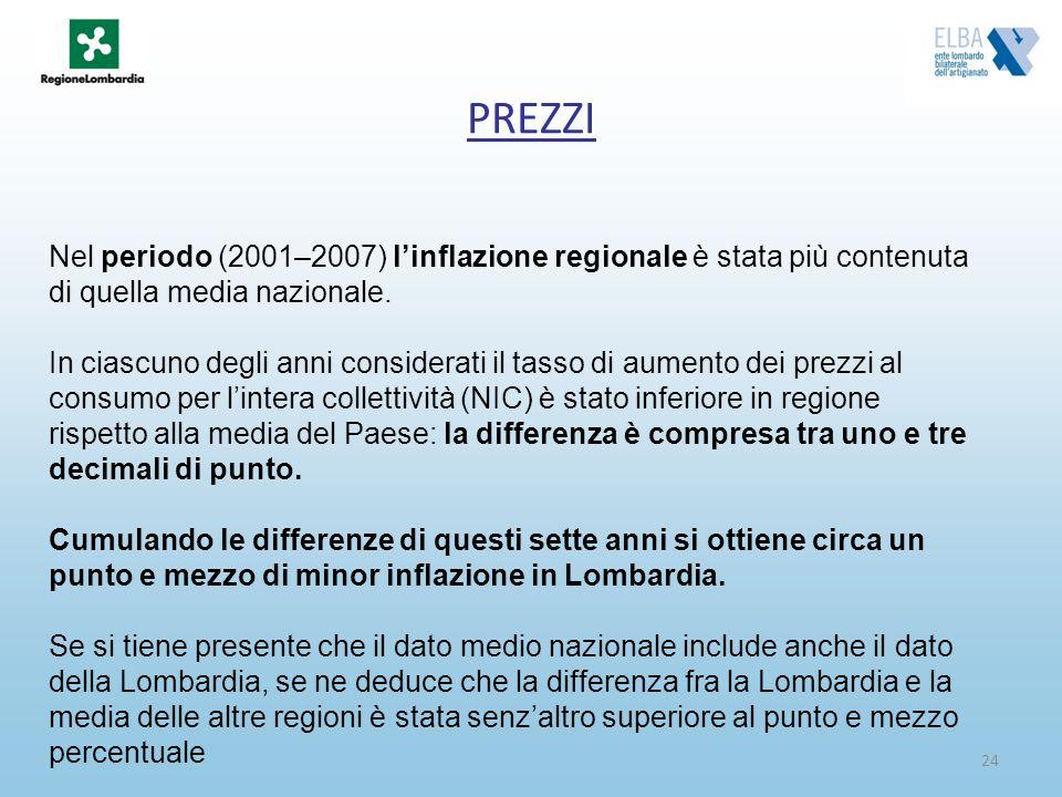 24 PREZZI Nel periodo (2001–2007) linflazione regionale è stata più contenuta di quella media nazionale. In ciascuno degli anni considerati il tasso d