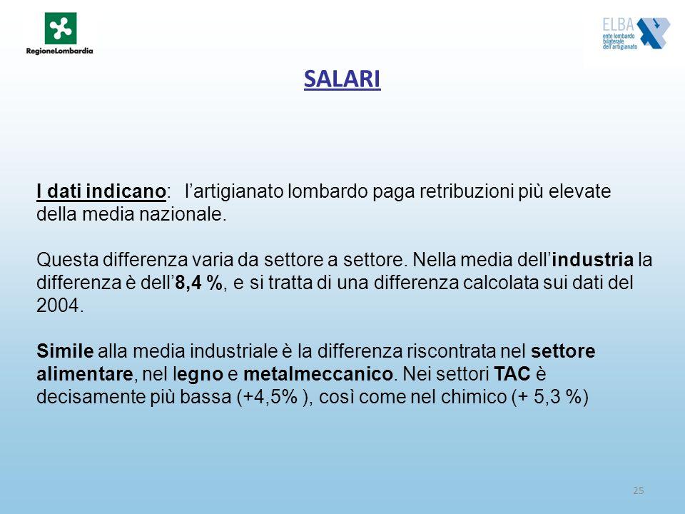 25 SALARI I dati indicano: lartigianato lombardo paga retribuzioni più elevate della media nazionale. Questa differenza varia da settore a settore. Ne