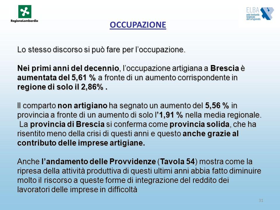 31 OCCUPAZIONE Lo stesso discorso si può fare per loccupazione. Nei primi anni del decennio, loccupazione artigiana a Brescia è aumentata del 5,61 % a