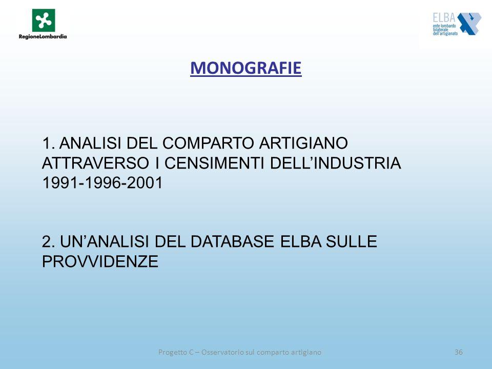 Progetto C – Osservatorio sul comparto artigiano36 MONOGRAFIE 1. ANALISI DEL COMPARTO ARTIGIANO ATTRAVERSO I CENSIMENTI DELLINDUSTRIA 1991-1996-2001 2